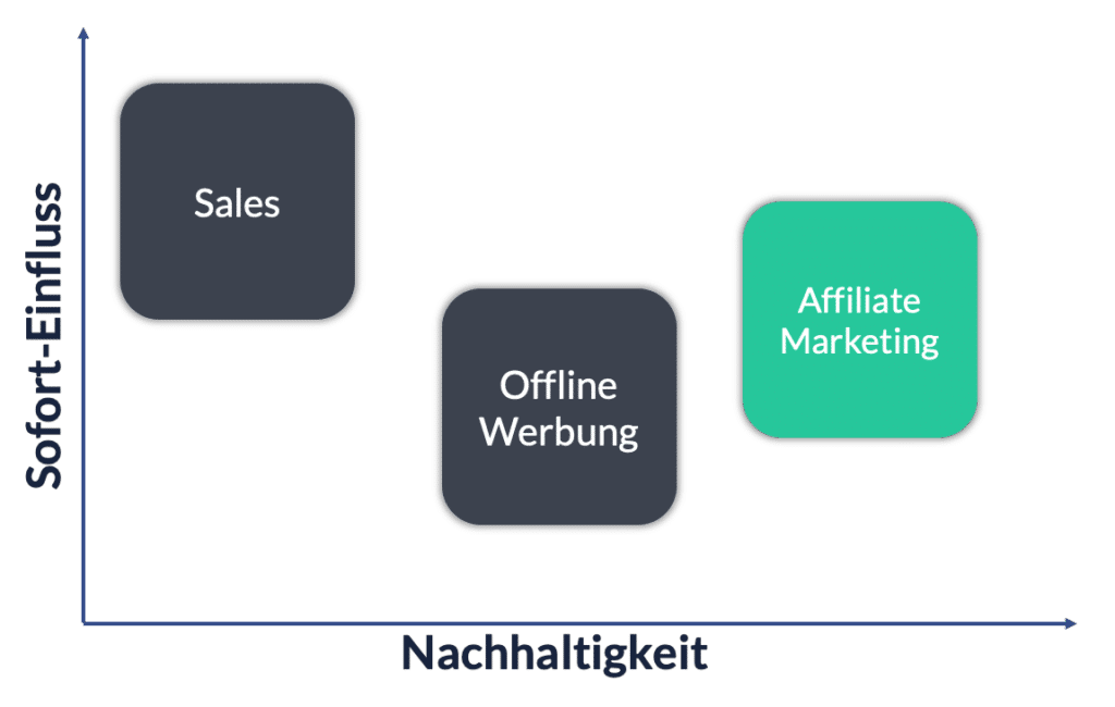 Affiliate Marketing Impact vs. Nachhaltigkeit