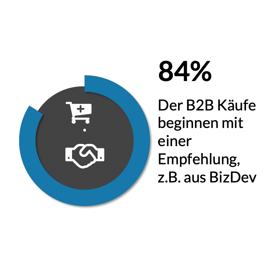 Business Development Fakt 1