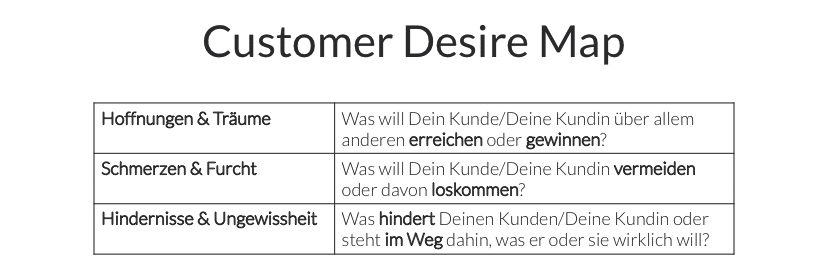 Customer Desire Map