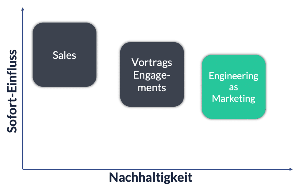 Engineering as Marketing Impact vs. Nachhaltigkeit