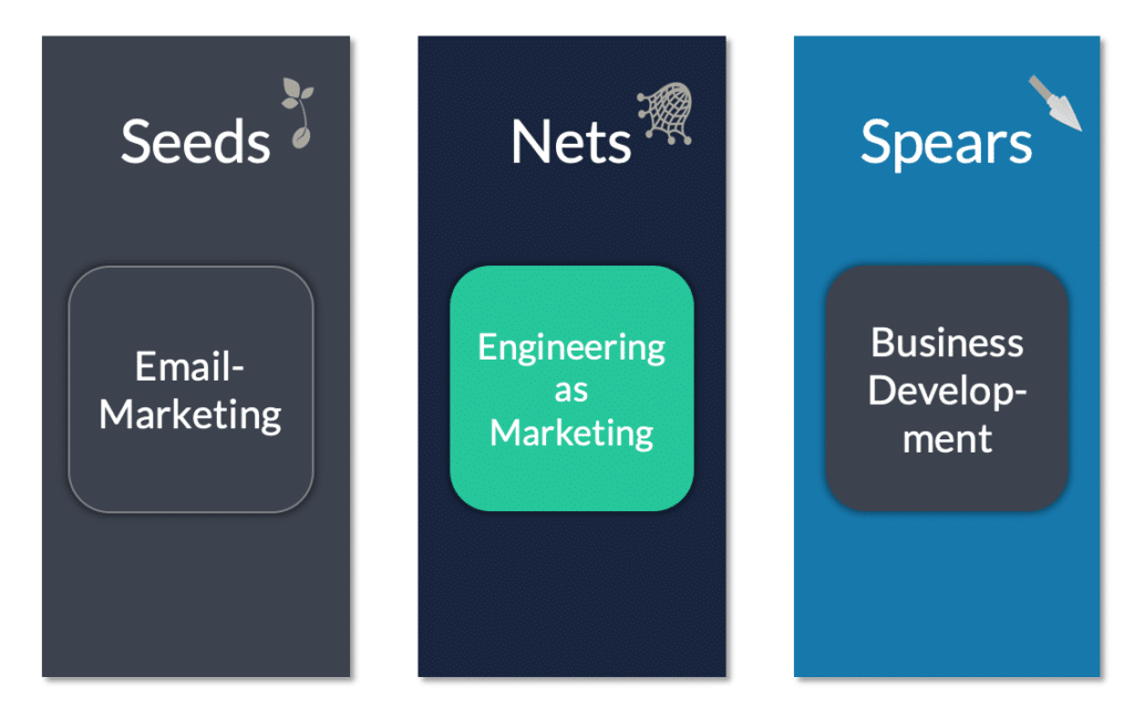 Engineering as Marketing Portfolio