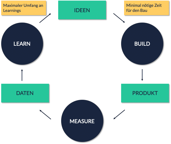minimum-viable-product-lean-cycle-grafik-tractionwise-lean-startup