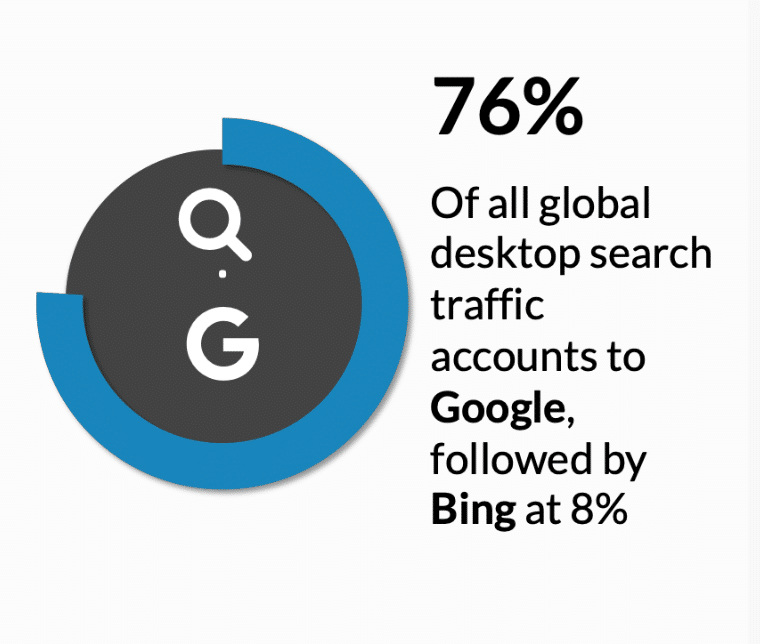According to Netmarketshare 76% margin of the worldwide searches belongs to Google