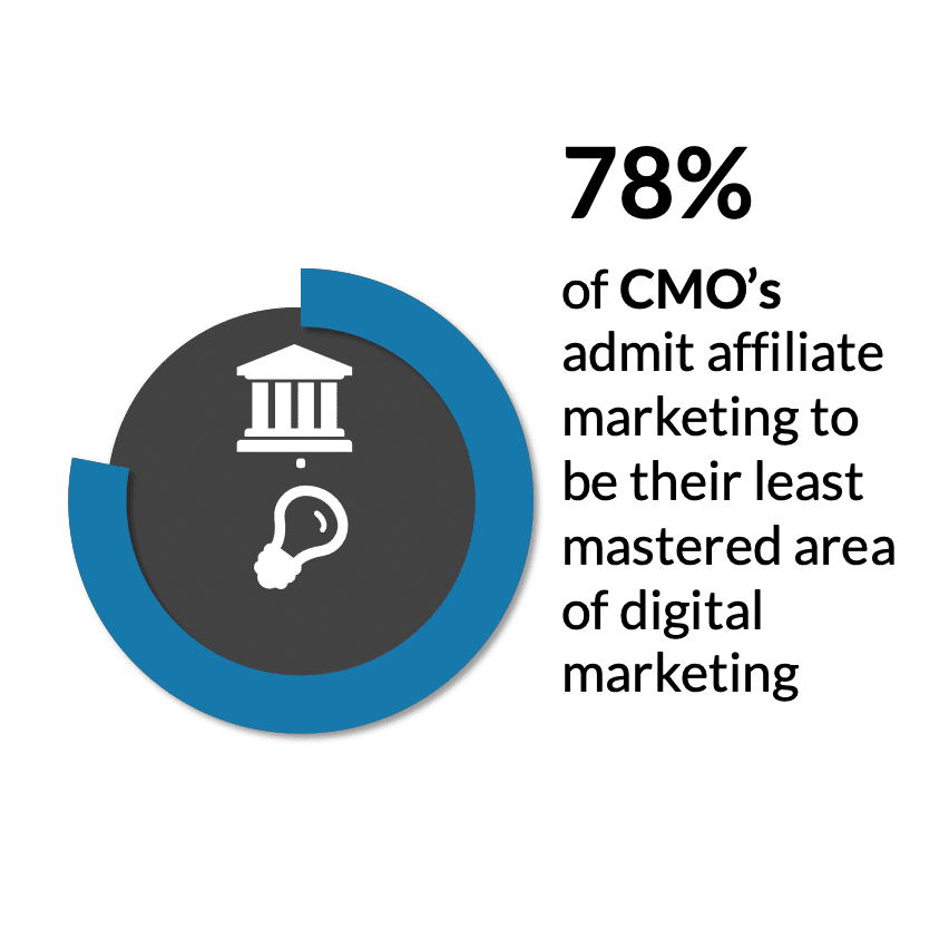 affiliate marketing facts CMO