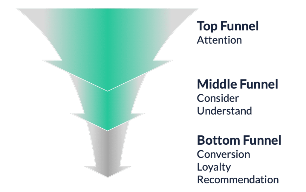 blogger influencer marketing funnel