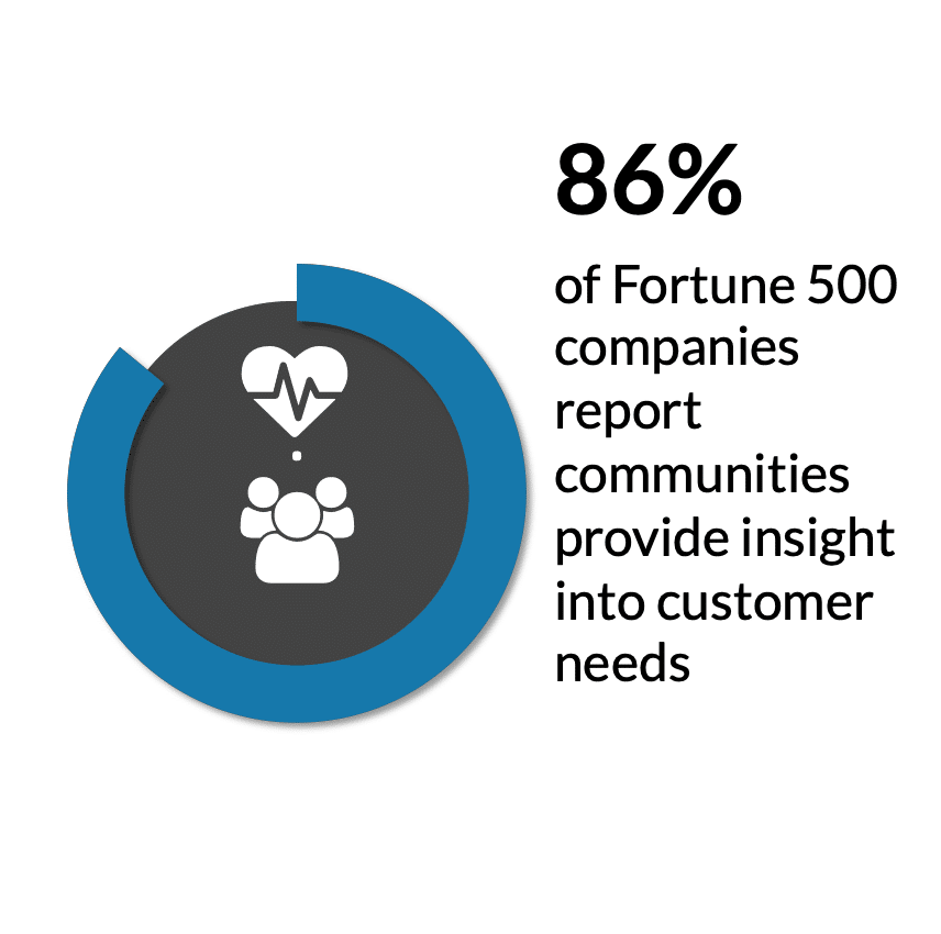 community building facts customer needs