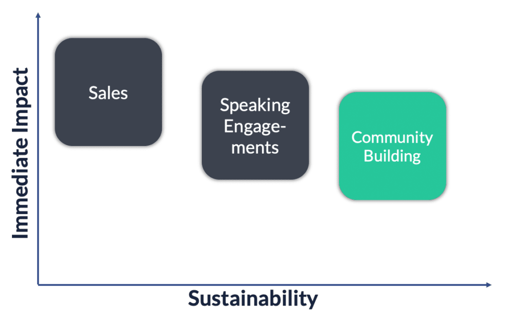 community building impact sustainability