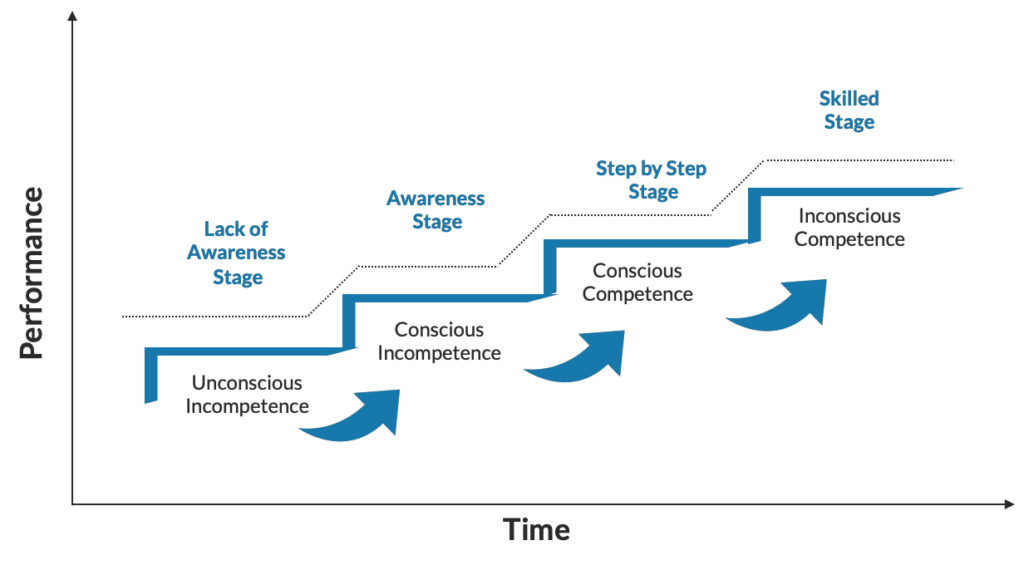 conscious competence learning steps