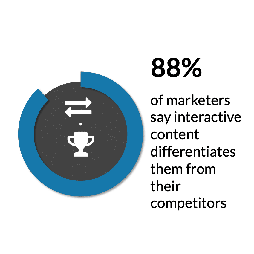 content marketing facts interactive content