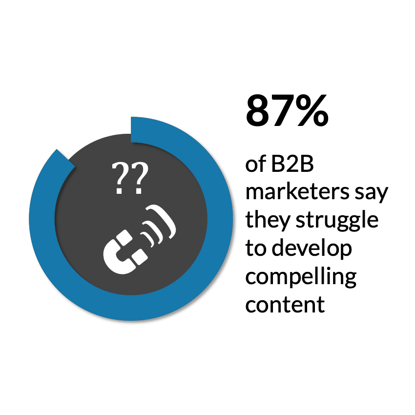 content marketing facts b2b marketers