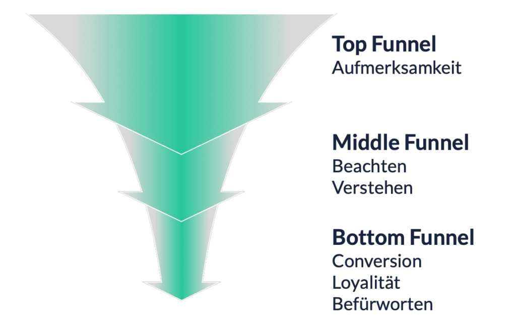 Content Marketing im Funnel