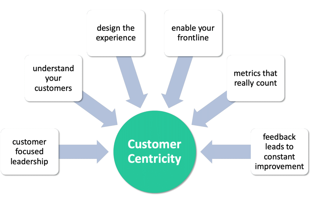 Customer Centricity Elements
