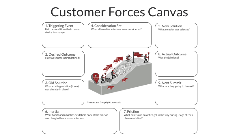 Customer Forces Canvas
