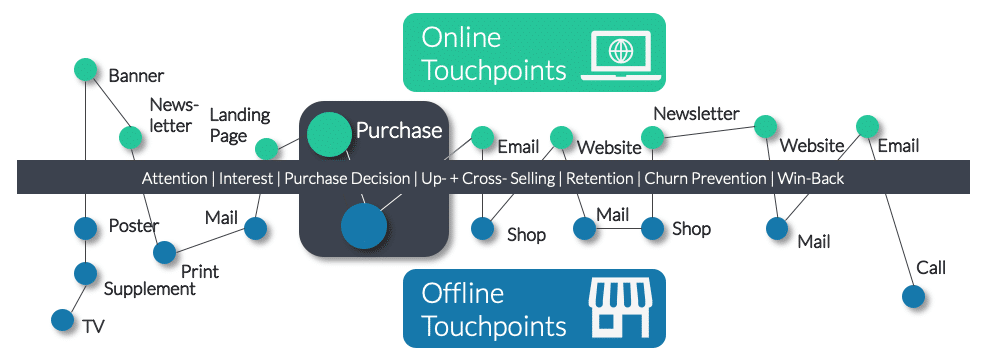 Customer Journey Online Offlie