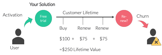 Customer Lifetime Value simple example
