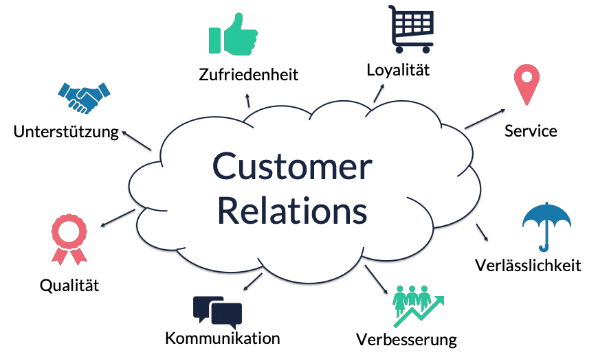 Customer Relations Elemente