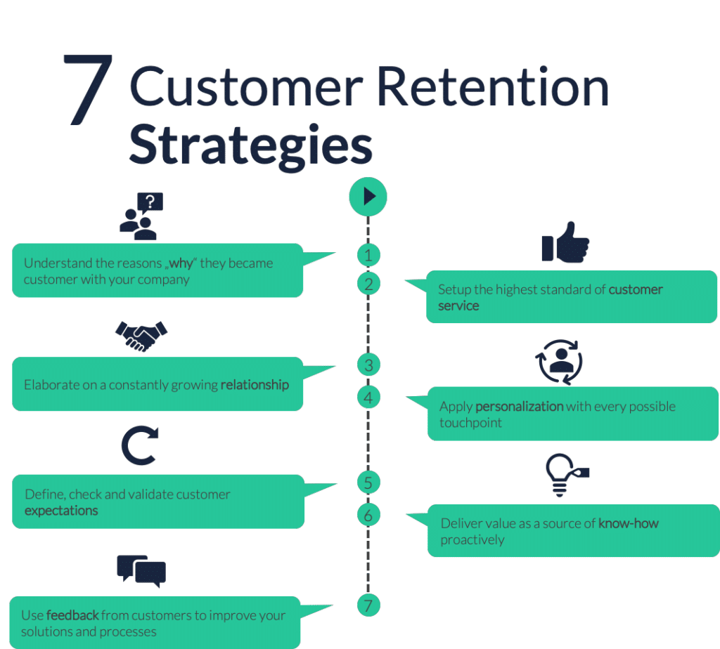 7 Customer Retention Strategies