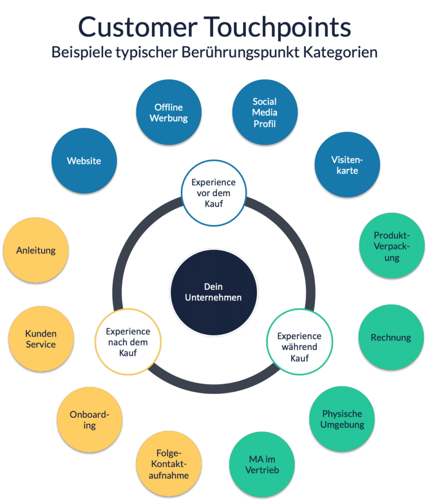 Customer Touchpoints Kategorien