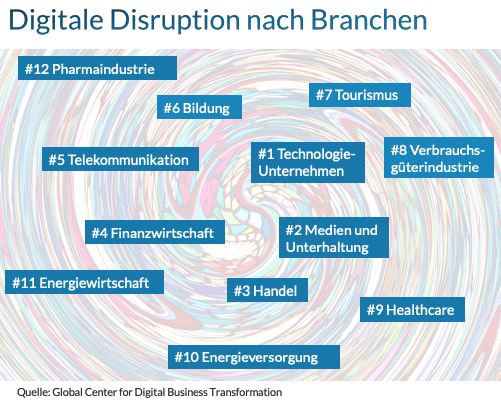 Digitale Disruption nach Branchen