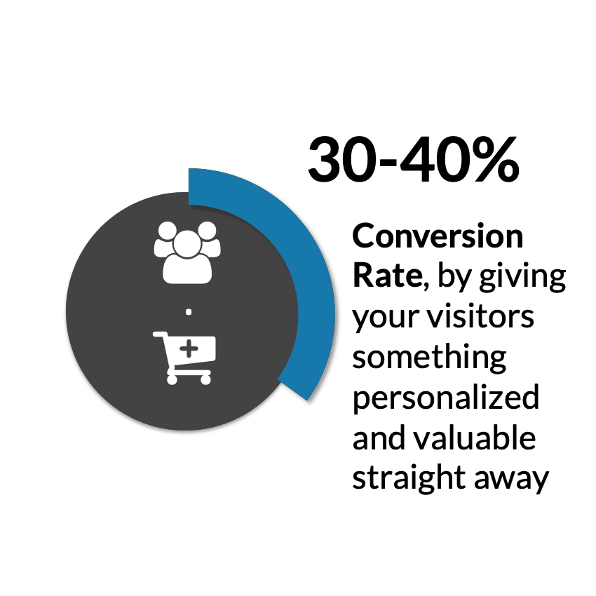 engineering marketing facts conversion rate