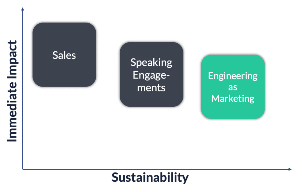engineering marketing impact sustainability