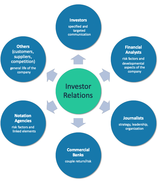 investor relations graphic