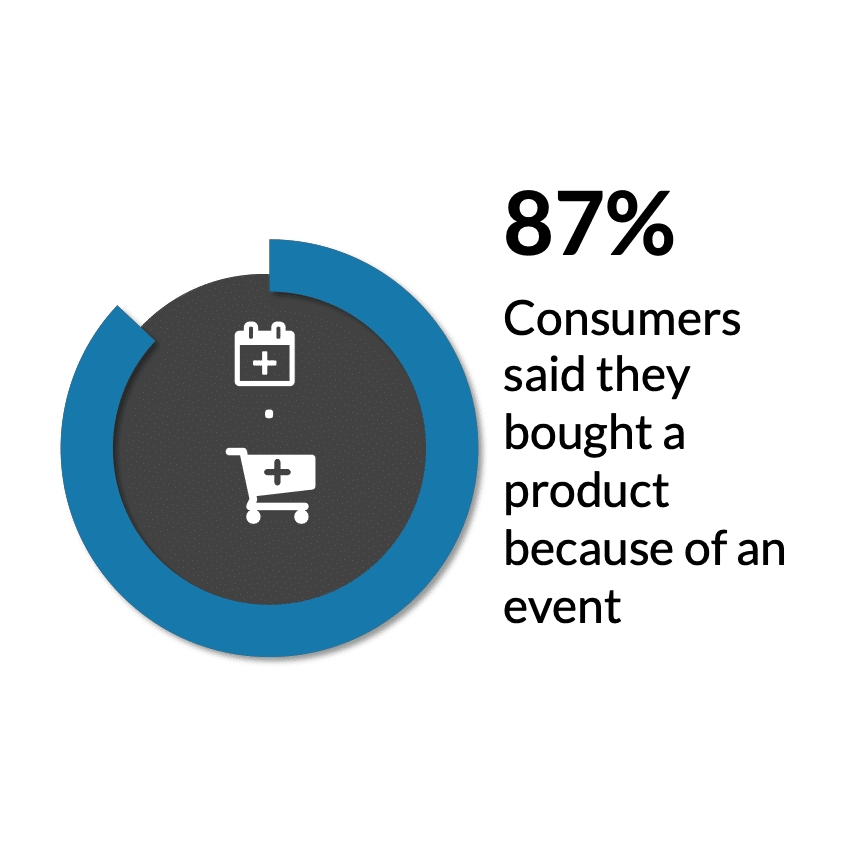offline events facts consume