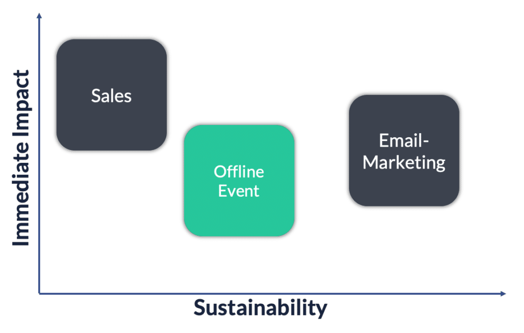offline events impact sustainability