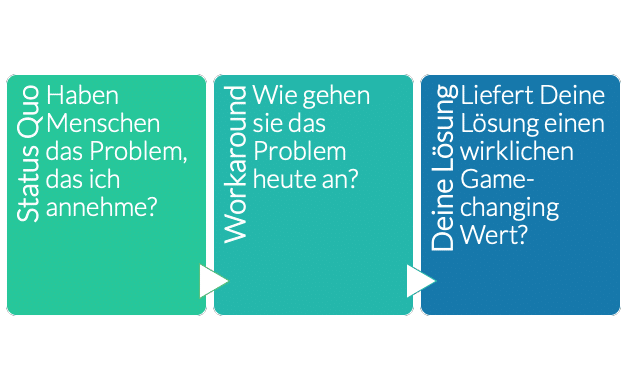 Problem Solution Fit 3 Schritte