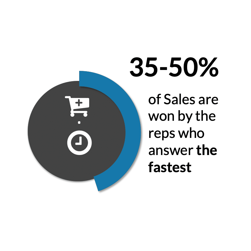 sales fact answer