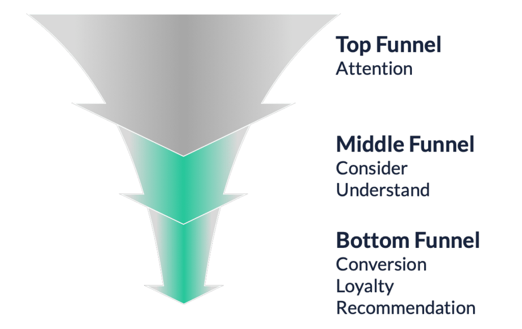 sales funnel