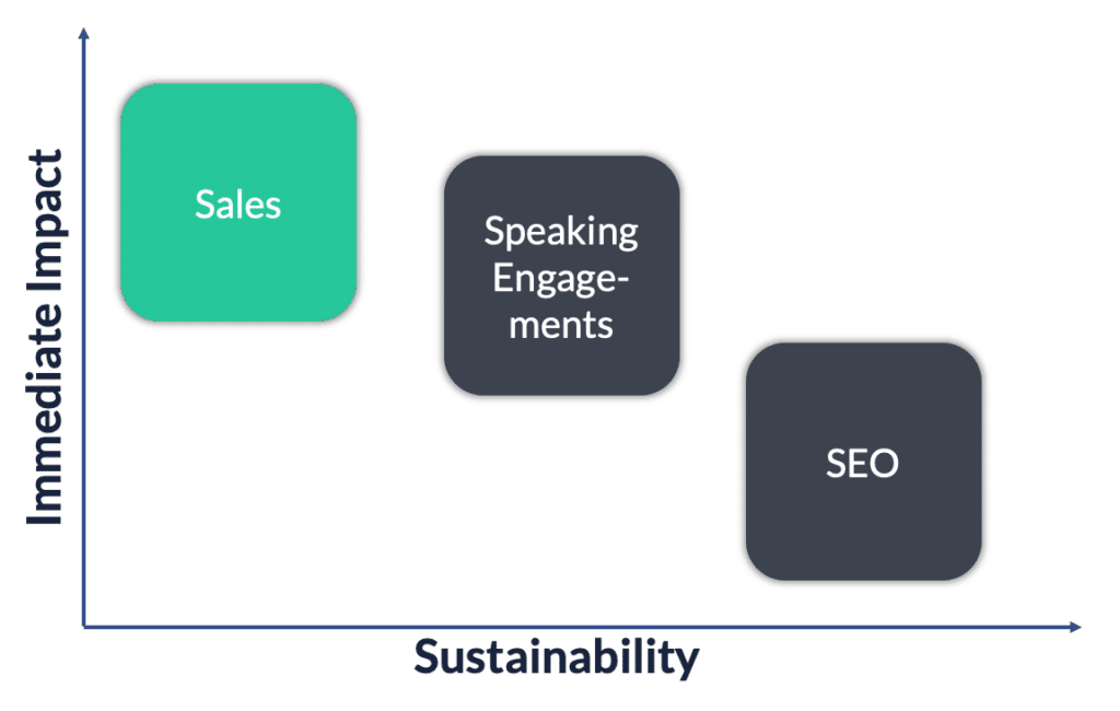 sales impact sustainability