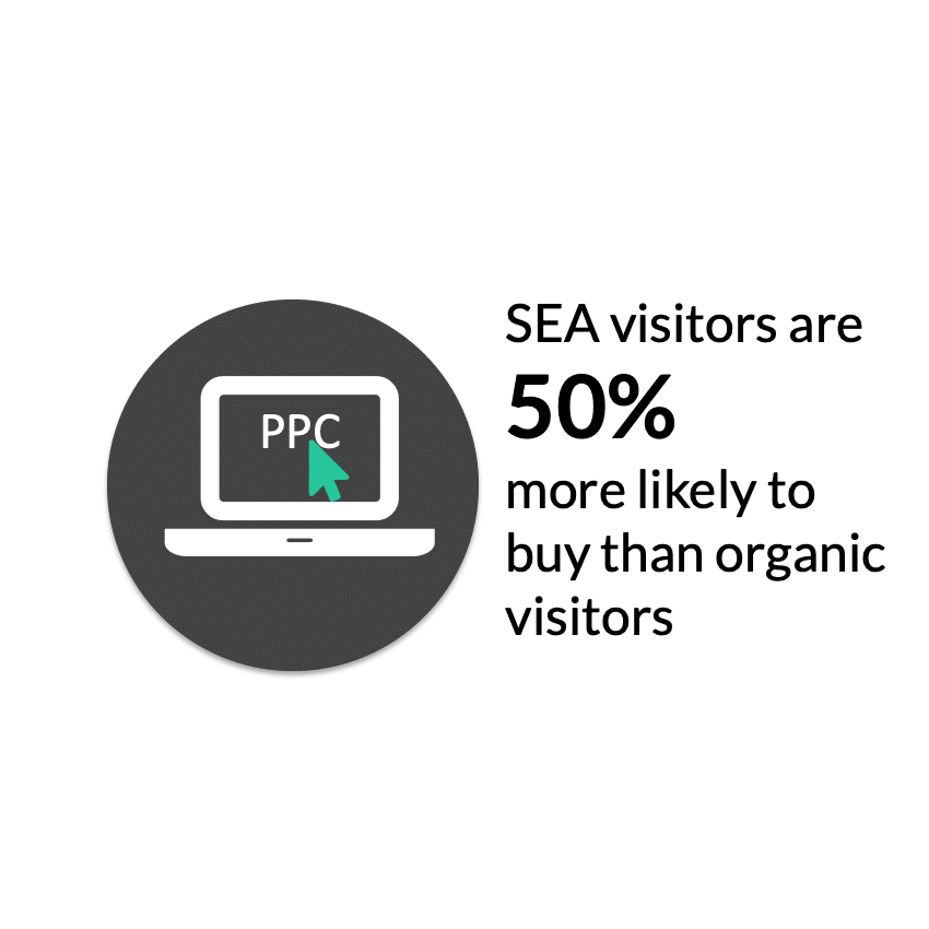 sea facts buying interaction