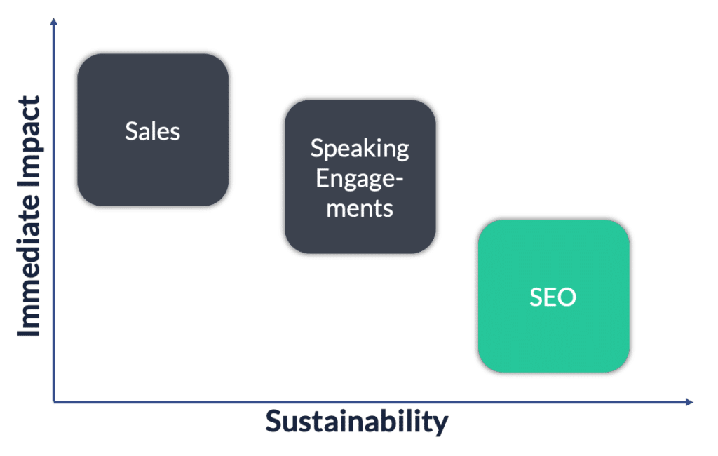 SEO Impact vs. Sustainability