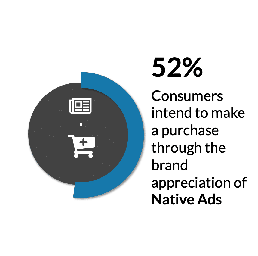 social display ads facts native ads