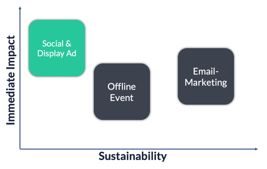 social display ads impact sustainability