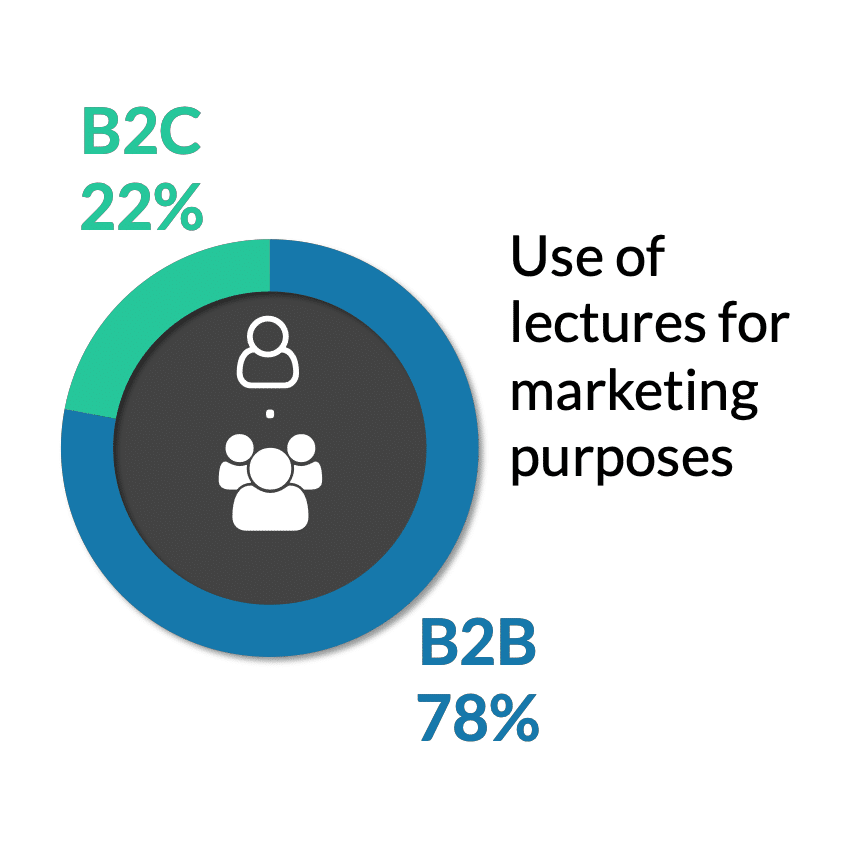 speaking engagement facts use of lectures