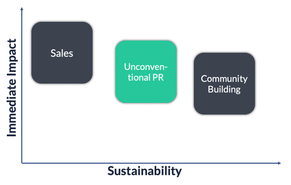 unconventional pr impact sustainability
