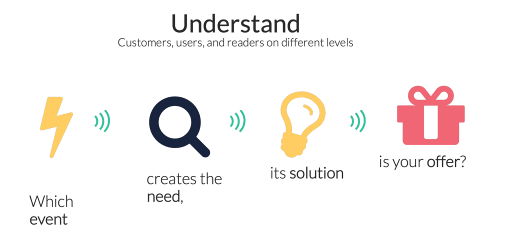 Understand customers on different levels
