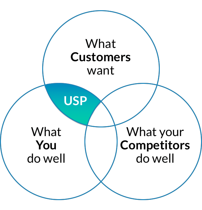 Unique Selling Proposition (USP): The customer's perspective