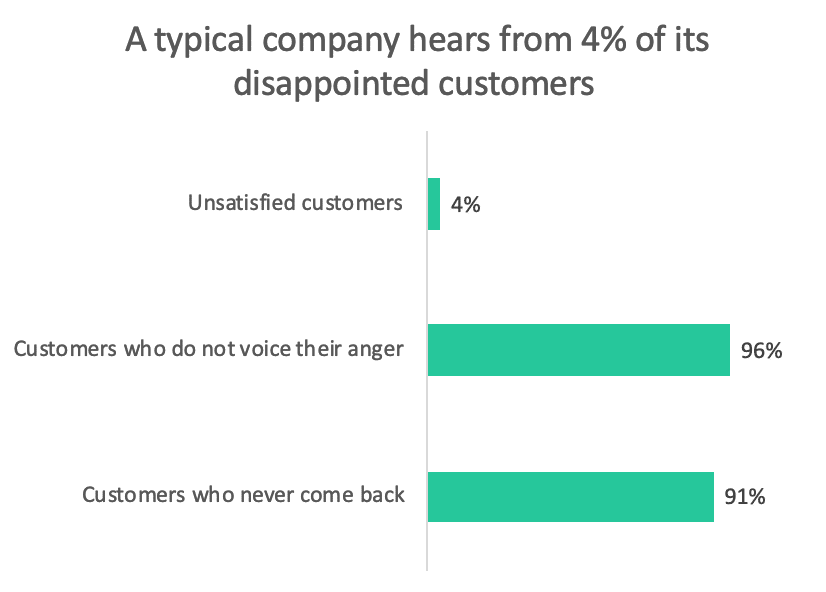 Unsatisfied Customers Graphic