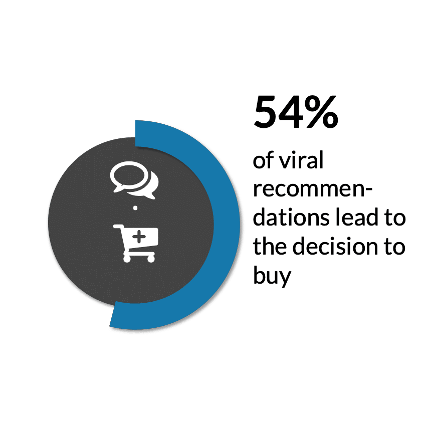 viral marketing facts viral recommendations