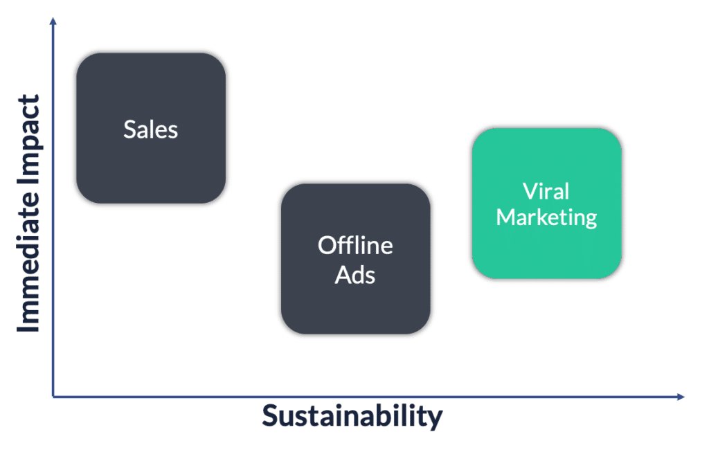 viral marketing impact sustainability