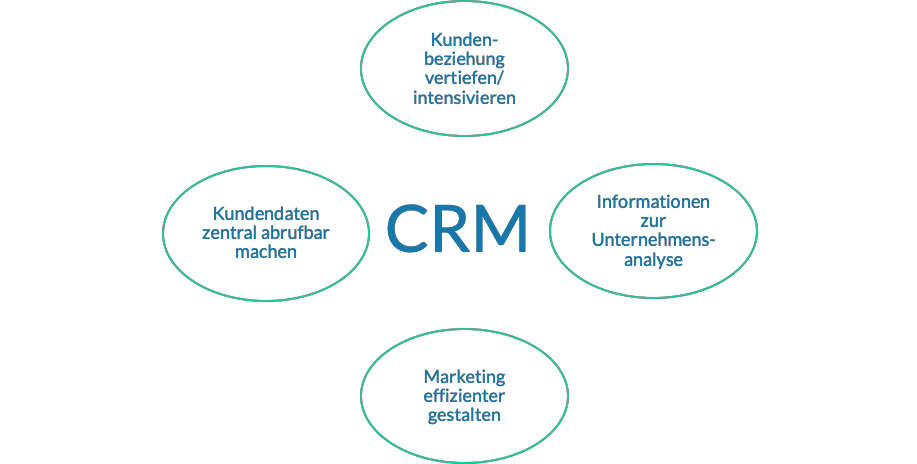 Elemente des Customer Relationship Management