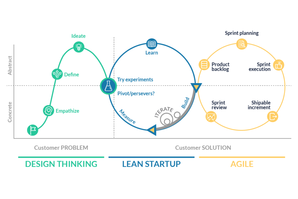 Kombination Design Thinking Lean Startup Agile - tractionwise