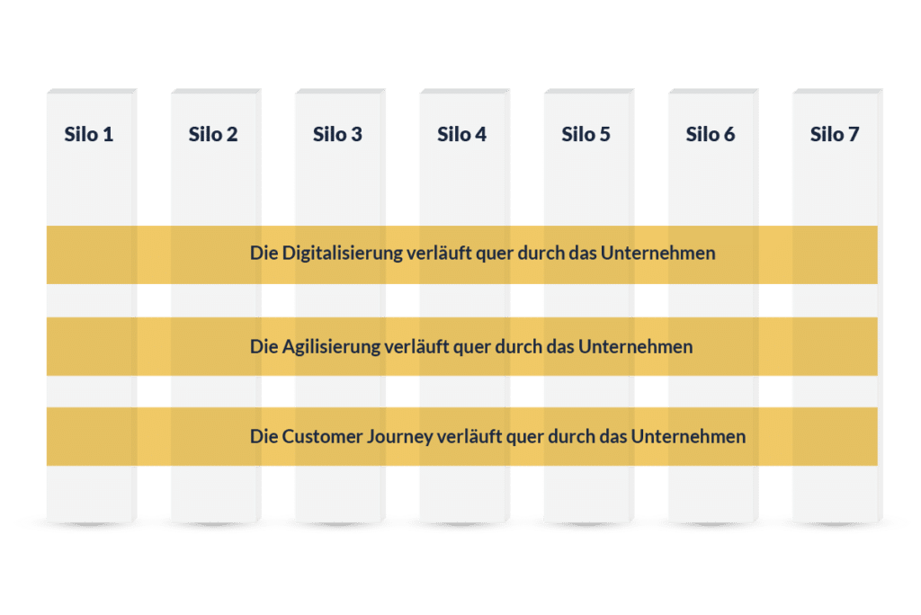 customer-centricity-silos-tractionwise