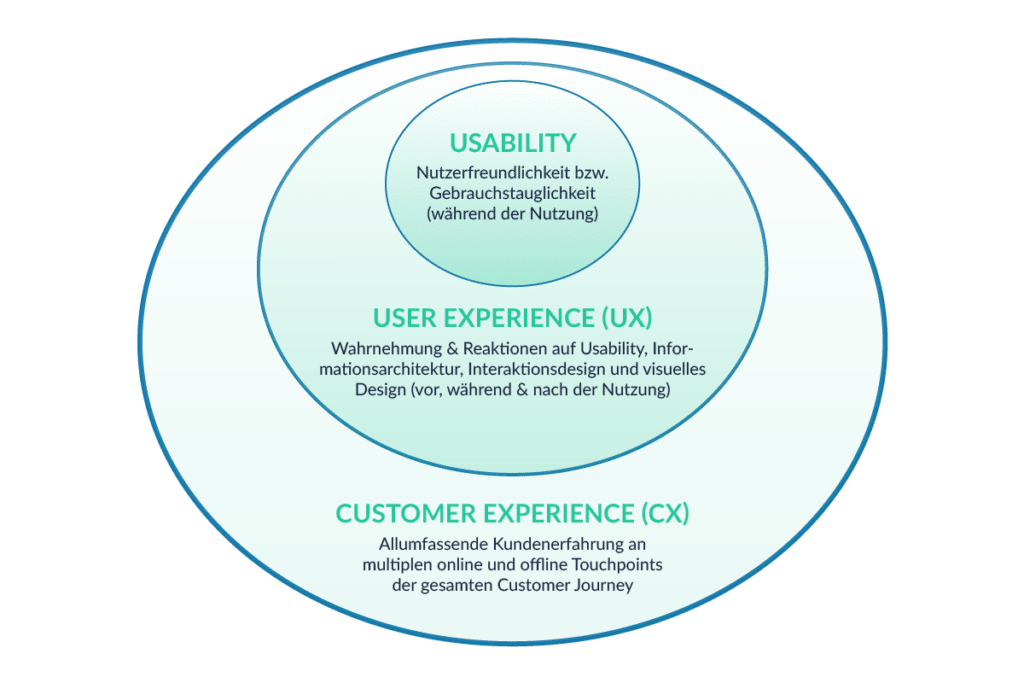 usability-userexperience-customerexperience-tractionwise