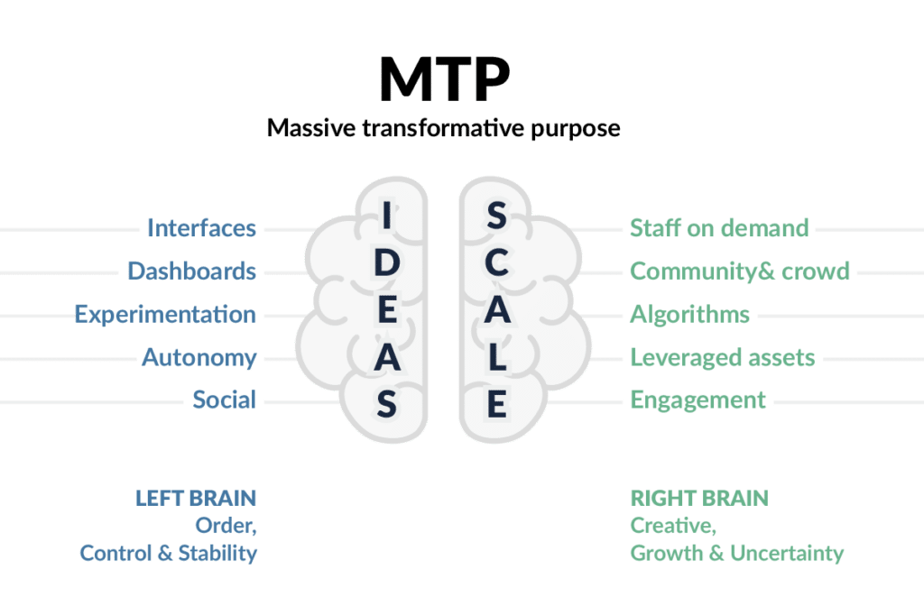 Exponentielle Organisation massive transformation purpose mtp chart