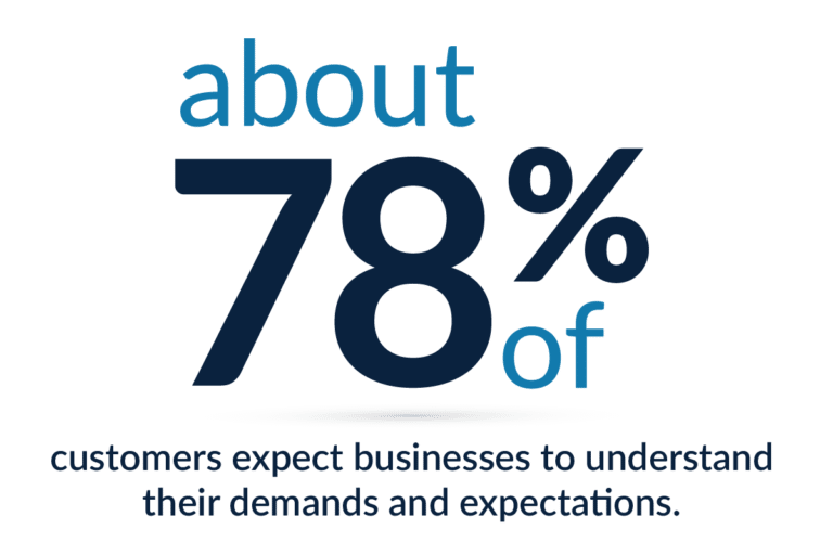 78% Customer Expectations