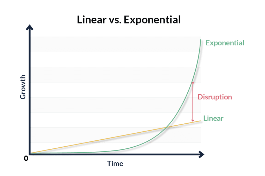 Exponential Organization Chart